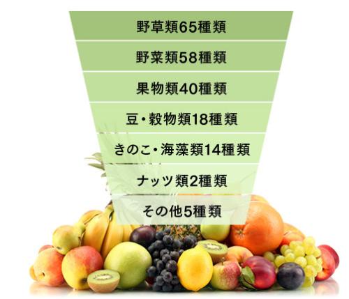 ミネラル酵素スムージーの野菜エキス