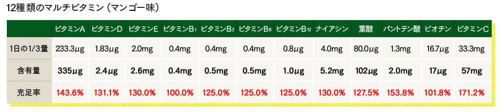 ミネラル酵素スムージーのビタミン