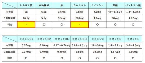 オルビスプチシェイクの栄養素