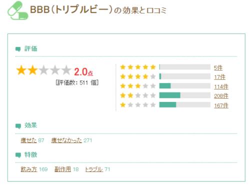 BBB ダイエットカフェ口コミ